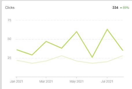 Google My Business clicks to website (Jan 2021 - Aug 2021)