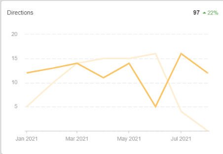 Google My Business Direction clicks (8 months of work - January to Aug 2021)