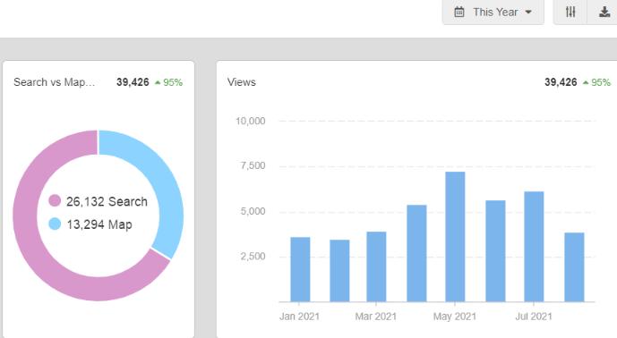 Google My Business Views (Jan - Aug 2021 - 8 months work)